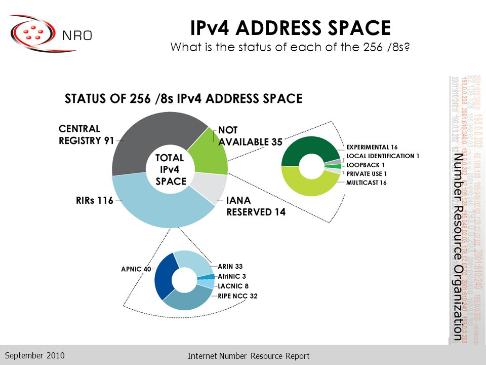 Internet Number Resource Report IPv4 ADDRESS SPACE What is the status of each of the 256 /8s