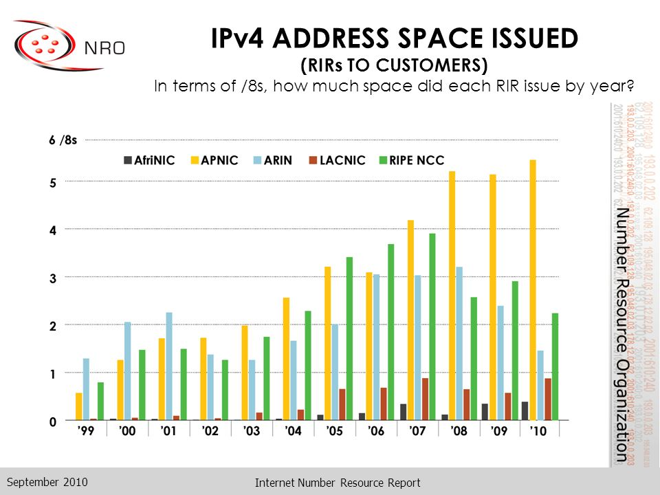 Internet Number Resource Report IPv4 ADDRESS SPACE ISSUED (RIRs TO CUSTOMERS) In terms of /8s, how much space did each RIR issue by year.