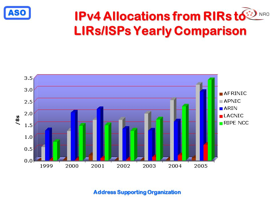 ASO Address Supporting Organization IPv4 Allocations from RIRs to LIRs/ISPs Yearly Comparison
