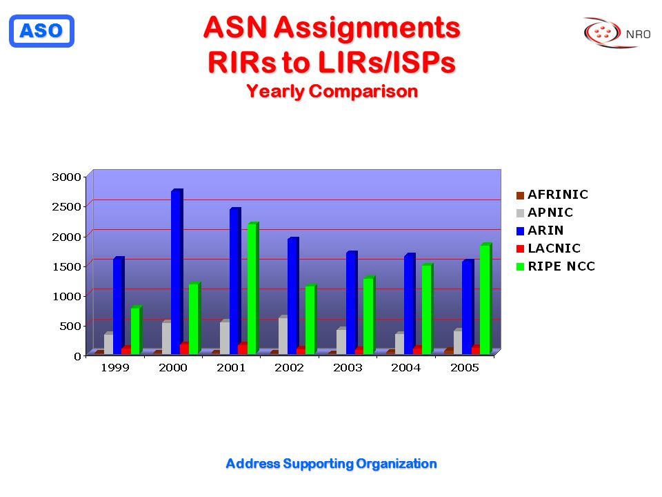 ASO Address Supporting Organization ASN Assignments RIRs to LIRs/ISPs Yearly Comparison