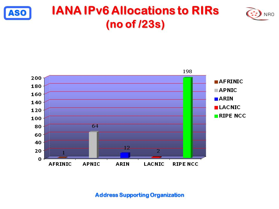 ASO Address Supporting Organization IANA IPv6 Allocations to RIRs (no of /23s)