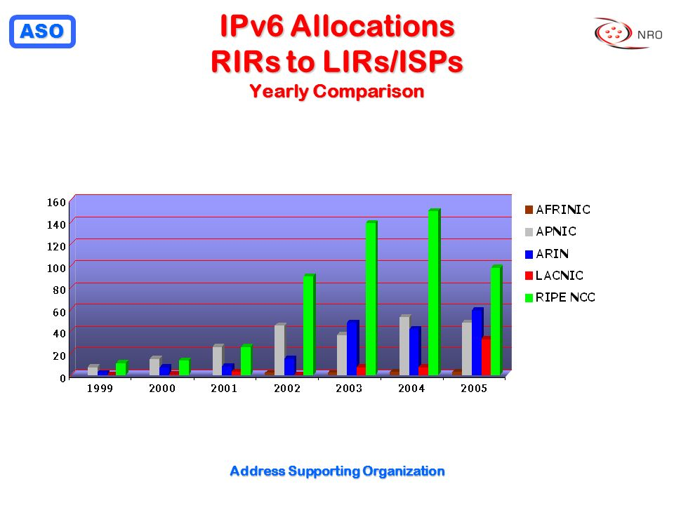 ASO Address Supporting Organization IPv6 Allocations RIRs to LIRs/ISPs Yearly Comparison