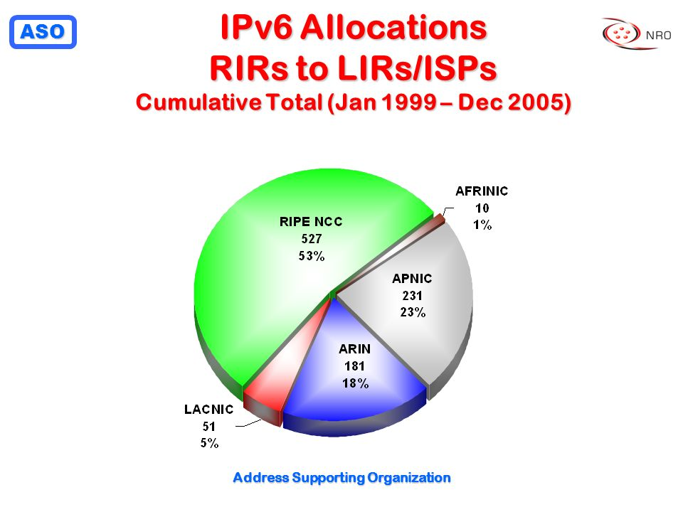 ASO Address Supporting Organization IPv6 Allocations RIRs to LIRs/ISPs Cumulative Total (Jan 1999 – Dec 2005)