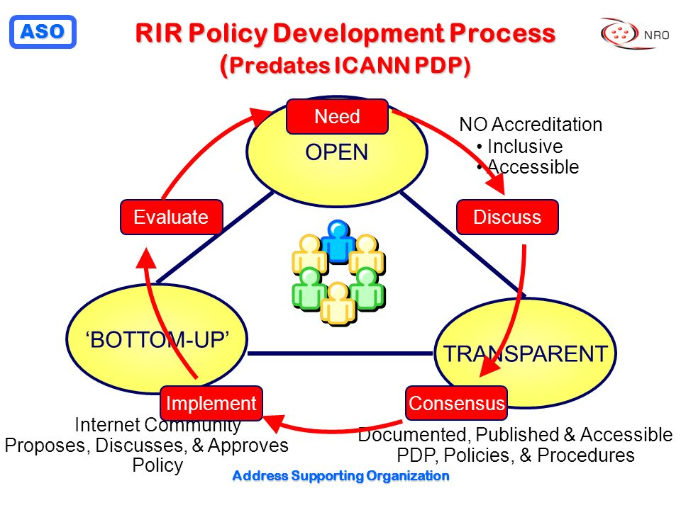 ASO Address Supporting Organization RIR Policy Development Process ( Predates ICANN PDP) OPEN TRANSPARENT BOTTOM-UP NO Accreditation Inclusive Accessible Documented, Published & Accessible PDP, Policies, & Procedures Internet Community Proposes, Discusses, & Approves Policy Need DiscussEvaluate Implement Consensus