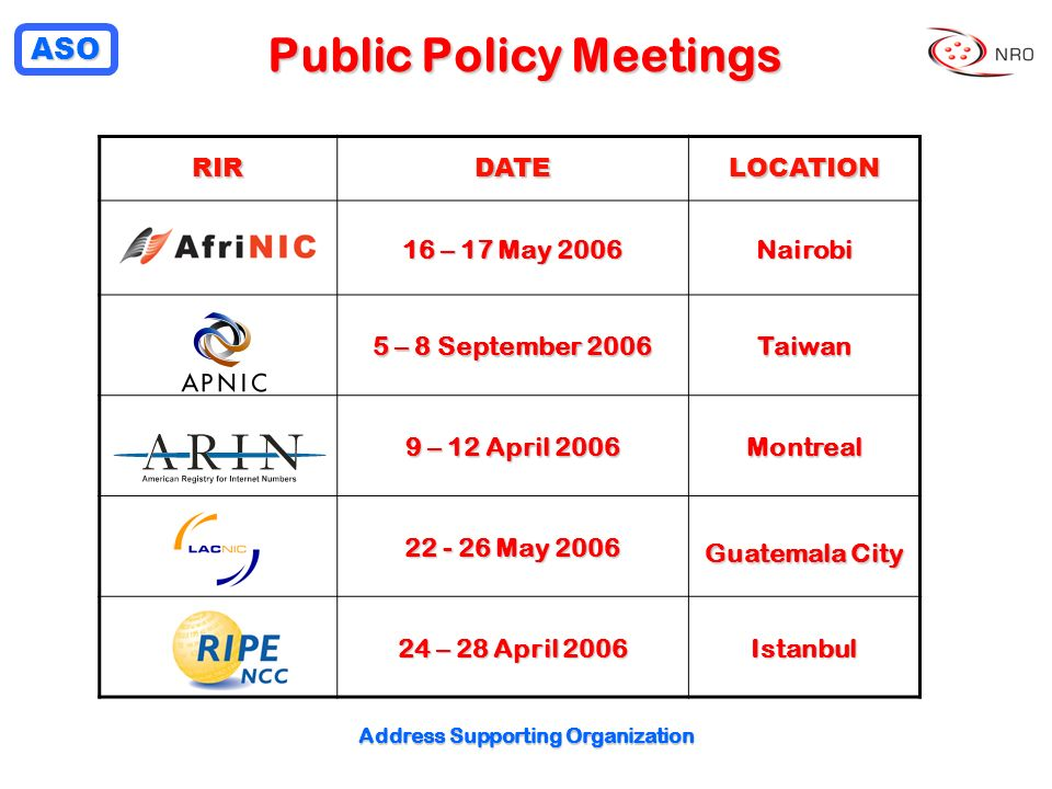 ASO Address Supporting Organization Public Policy Meetings RIRDATELOCATION 16 – 17 May 2006 Nairobi 5 – 8 September 2006 Taiwan 9 – 12 April 2006 Montreal May 2006 Guatemala City 24 – 28 April 2006 Istanbul