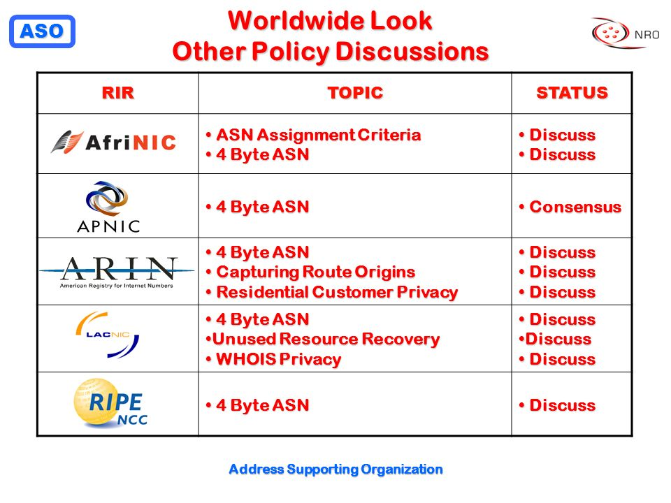 ASO Address Supporting Organization RIRTOPICSTATUS ASN Assignment Criteria ASN Assignment Criteria 4 Byte ASN 4 Byte ASN Discuss Discuss 4 Byte ASN 4 Byte ASN Consensus Consensus 4 Byte ASN 4 Byte ASN Capturing Route Origins Capturing Route Origins Residential Customer Privacy Residential Customer Privacy Discuss Discuss 4 Byte ASN 4 Byte ASN Unused Resource RecoveryUnused Resource Recovery WHOIS Privacy WHOIS Privacy Discuss Discuss 4 Byte ASN 4 Byte ASN Discuss Discuss Worldwide Look Other Policy Discussions
