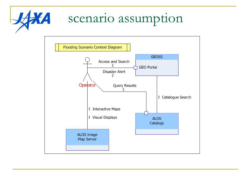 scenario assumption