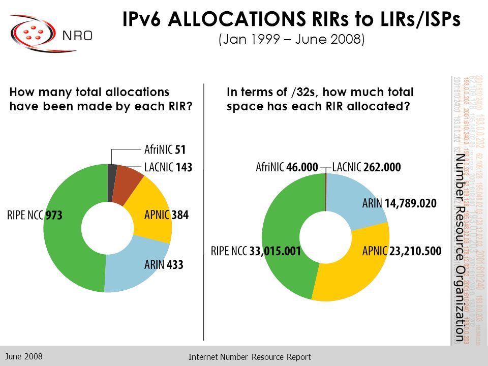 June 2008 Internet Number Resource Report IPv6 ALLOCATIONS RIRs to LIRs/ISPs (Jan 1999 – June 2008) How many total allocations have been made by each