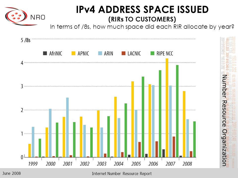 June 2008 Internet Number Resource Report IPv4 ADDRESS SPACE ISSUED (RIRs TO CUSTOMERS) In terms of /8s, how much space did each RIR allocate by year