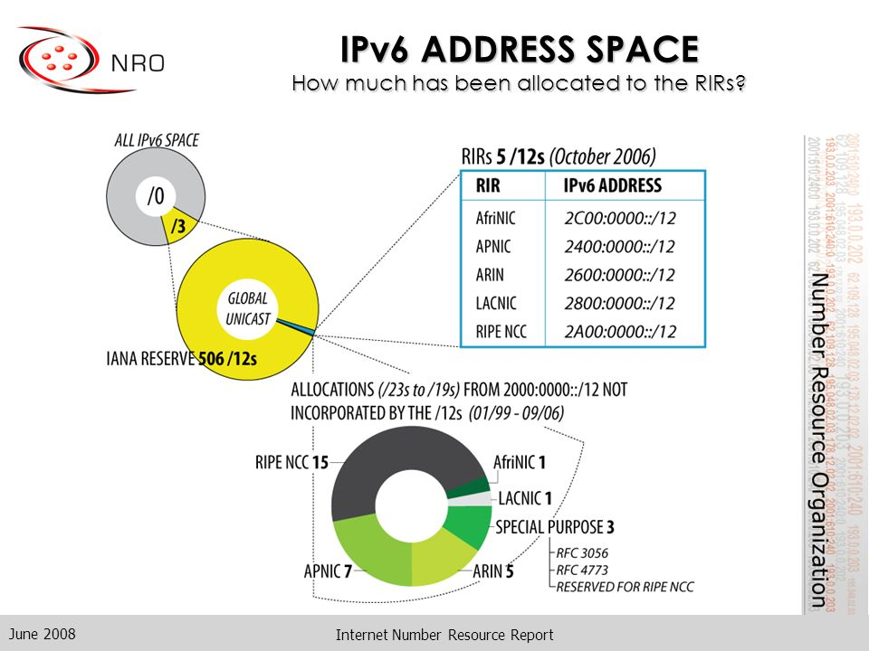 June 2008 Internet Number Resource Report IPv6 ADDRESS SPACE How much has been allocated to the RIRs
