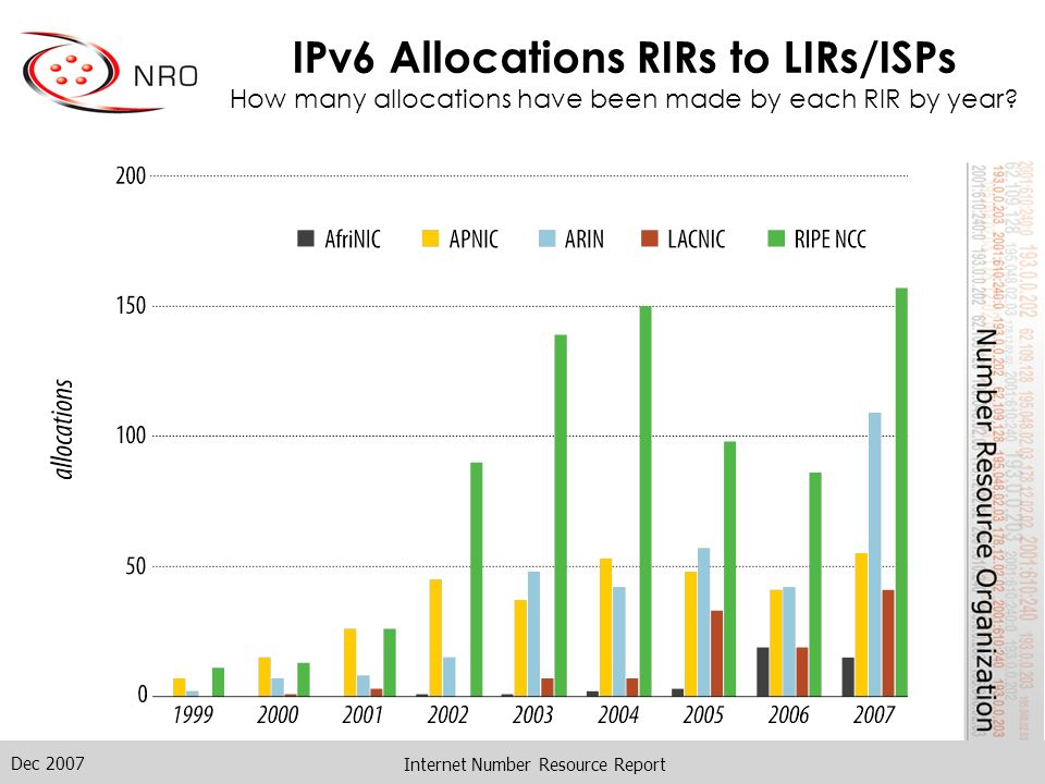 Dec 2007 Internet Number Resource Report IPv6 Allocations RIRs to LIRs/ISPs How many allocations have been made by each RIR by year?