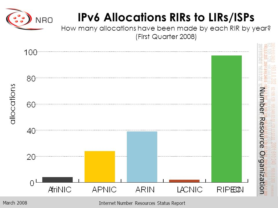 March 2008 Internet Number Resources Status Report IPv6 Allocations RIRs to LIRs/ISPs How many allocations have been made by each RIR by year? (First