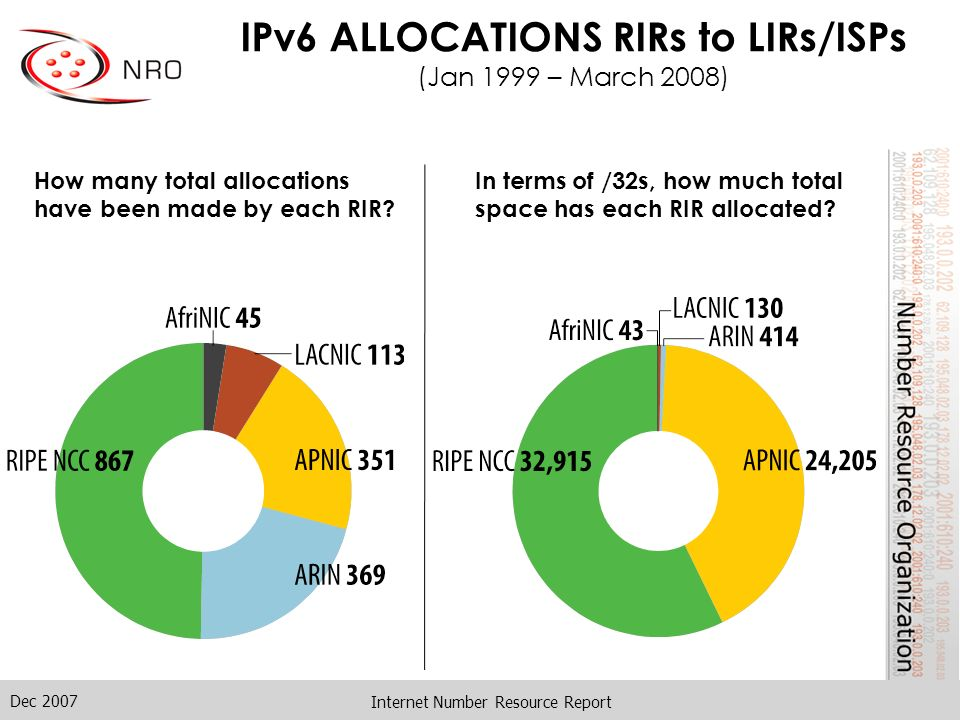 Dec 2007 Internet Number Resource Report IPv6 ALLOCATIONS RIRs to LIRs/ISPs (Jan 1999 – March 2008) How many total allocations have been made by each