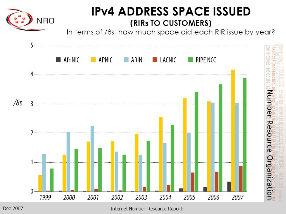 Dec 2007 Internet Number Resource Report IPv4 ADDRESS SPACE ISSUED (RIRs TO CUSTOMERS) In terms of /8s, how much space did each RIR issue by year?