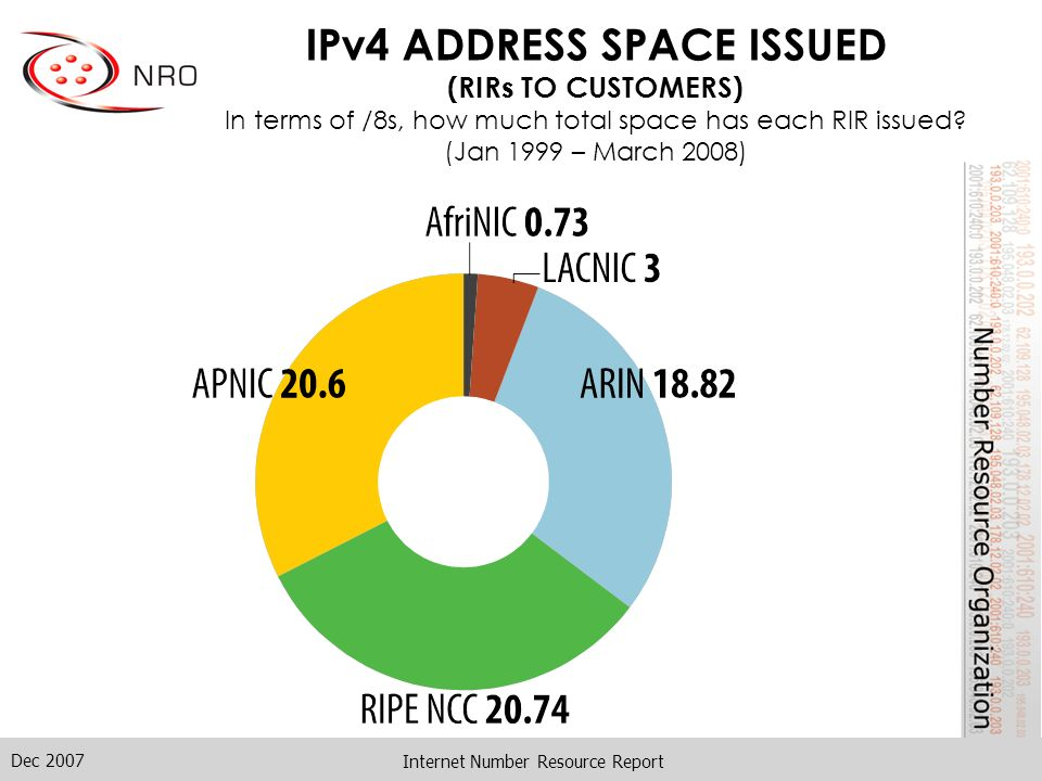 Dec 2007 Internet Number Resource Report IPv4 ADDRESS SPACE ISSUED (RIRs TO CUSTOMERS) In terms of /8s, how much total space has each RIR issued? (Jan