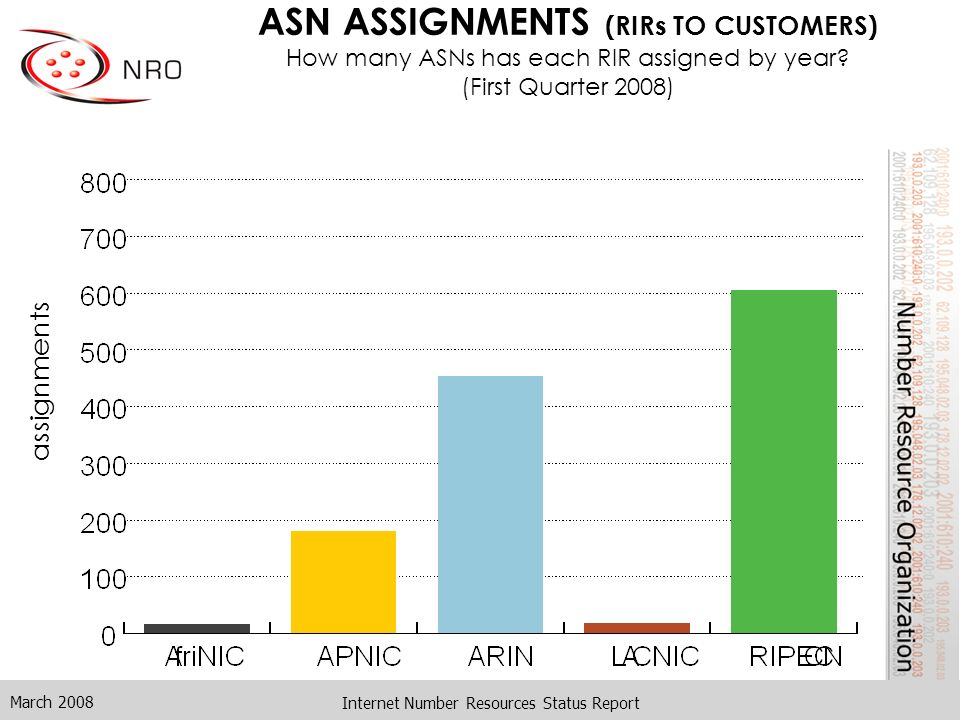 March 2008 Internet Number Resources Status Report ASN ASSIGNMENTS (RIRs TO CUSTOMERS) How many ASNs has each RIR assigned by year? (First Quarter 200