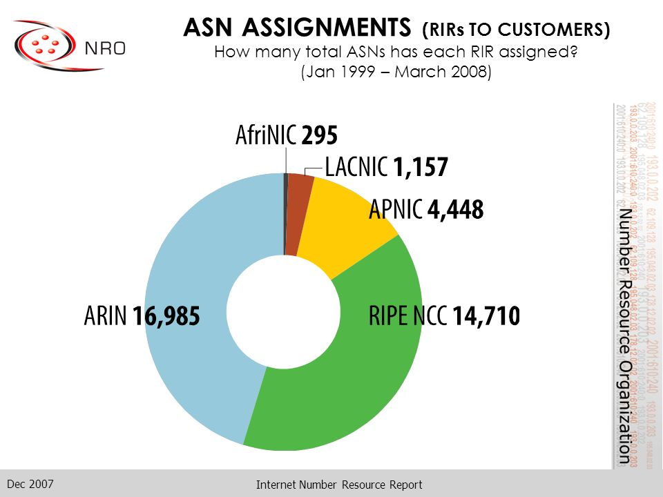 Dec 2007 Internet Number Resource Report ASN ASSIGNMENTS (RIRs TO CUSTOMERS) How many total ASNs has each RIR assigned? (Jan 1999 – March 2008)