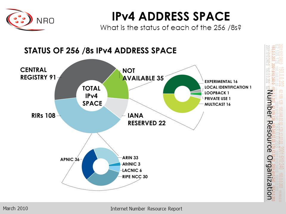 Internet Number Resource Report IPv4 ADDRESS SPACE What is the status of each of the 256 /8s?