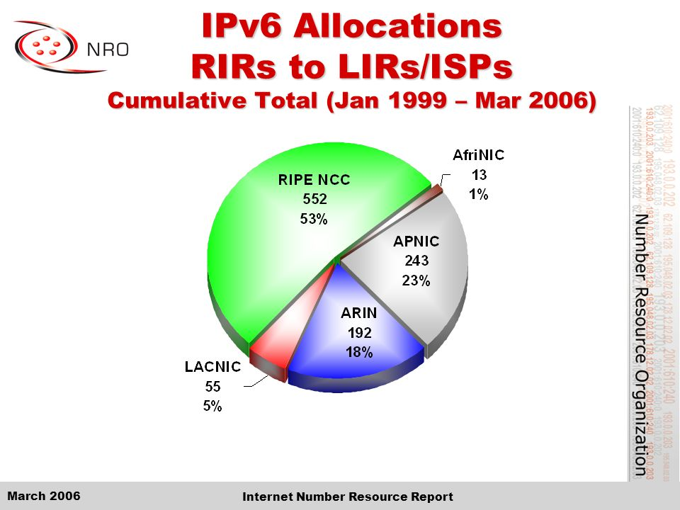 March 2006 Internet Number Resource Report IPv6 Allocations RIRs to LIRs/ISPs Cumulative Total (Jan 1999 – Mar 2006)