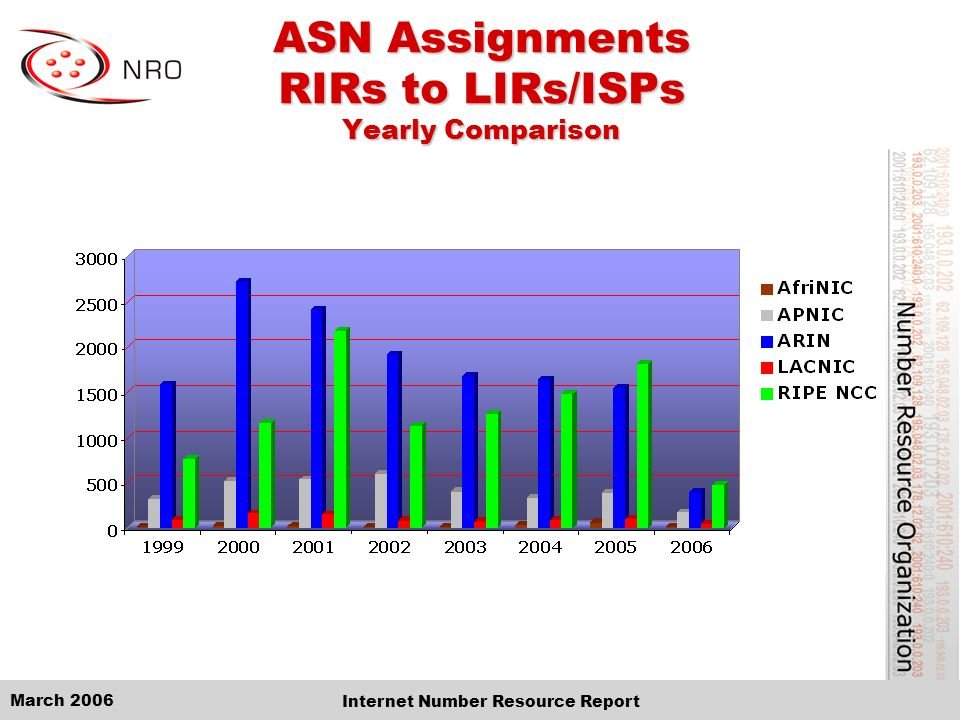 March 2006 Internet Number Resource Report ASN Assignments RIRs to LIRs/ISPs Yearly Comparison