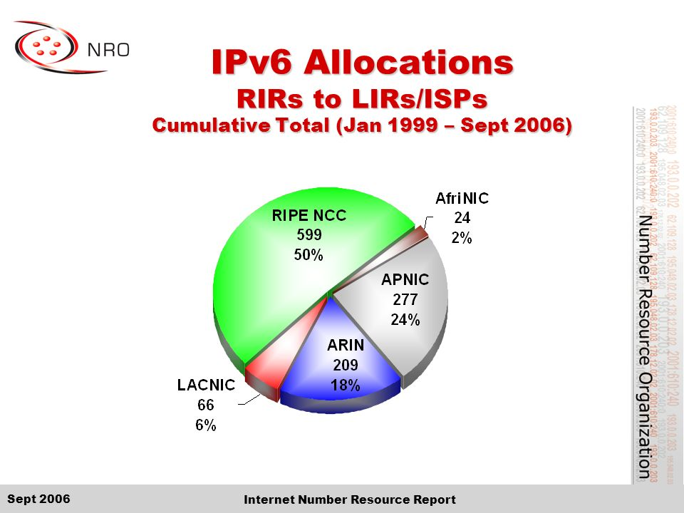 Sept 2006 Internet Number Resource Report IPv6 Allocations RIRs to LIRs/ISPs Cumulative Total (Jan 1999 – Sept 2006)