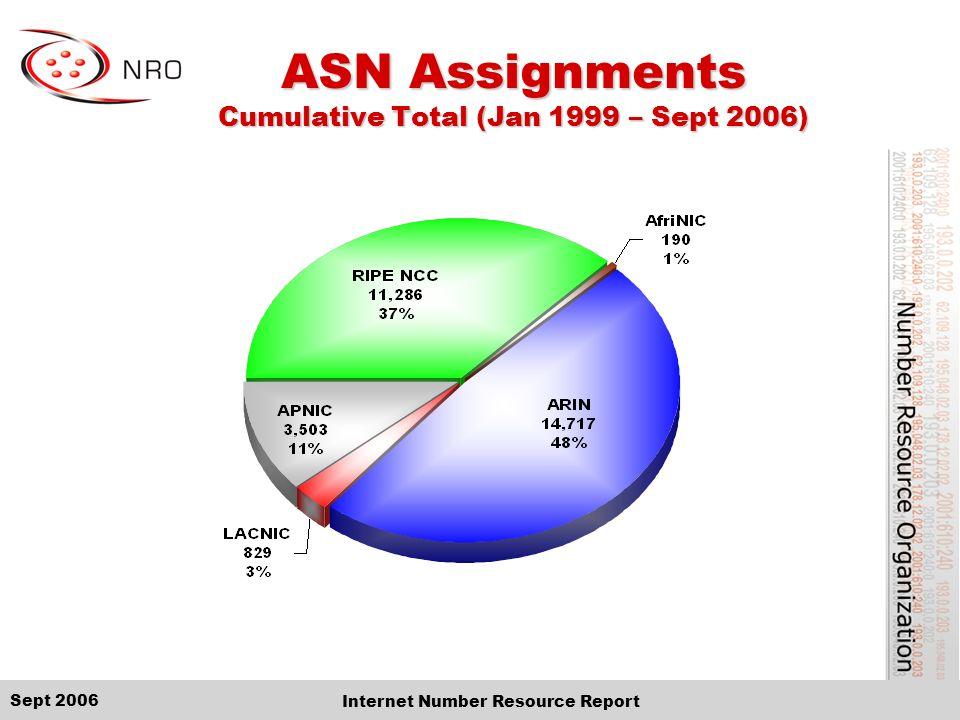 Sept 2006 Internet Number Resource Report ASN Assignments Cumulative Total (Jan 1999 – Sept 2006)
