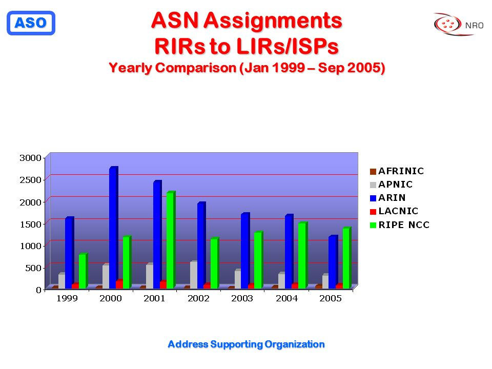 ASO Address Supporting Organization ASN Assignments RIRs to LIRs/ISPs Yearly Comparison (Jan 1999 – Sep 2005)