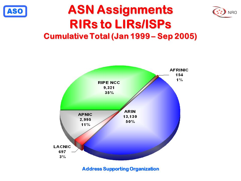 ASO Address Supporting Organization ASN Assignments RIRs to LIRs/ISPs Cumulative Total (Jan 1999 – Sep 2005)