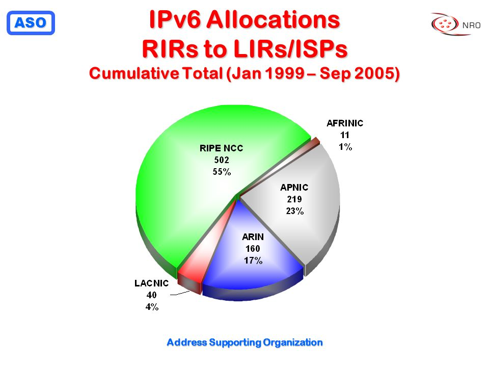ASO Address Supporting Organization IPv6 Allocations RIRs to LIRs/ISPs Cumulative Total (Jan 1999 – Sep 2005)