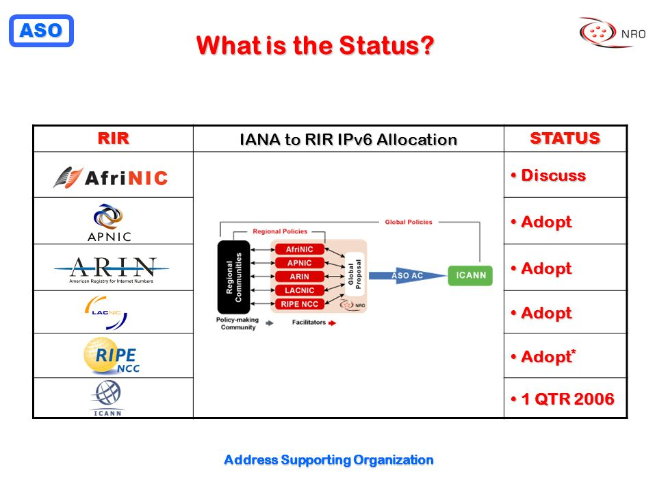 ASO Address Supporting Organization What is the Status? RIR IANA to RIR IPv6 Allocation STATUS Discuss Discuss Adopt Adopt Adopt * Adopt * 1 QTR 2006