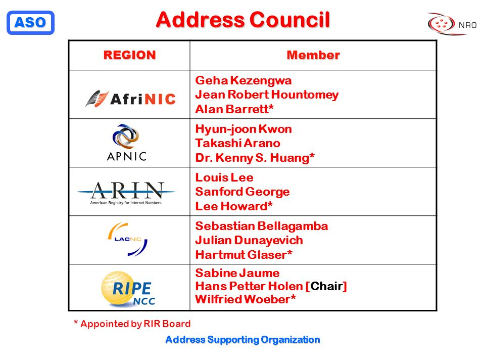 ASO Address Supporting Organization Address Council REGIONMember Geha Kezengwa Jean Robert Hountomey Alan Barrett* Hyun-joon Kwon Takashi Arano Dr. Ke
