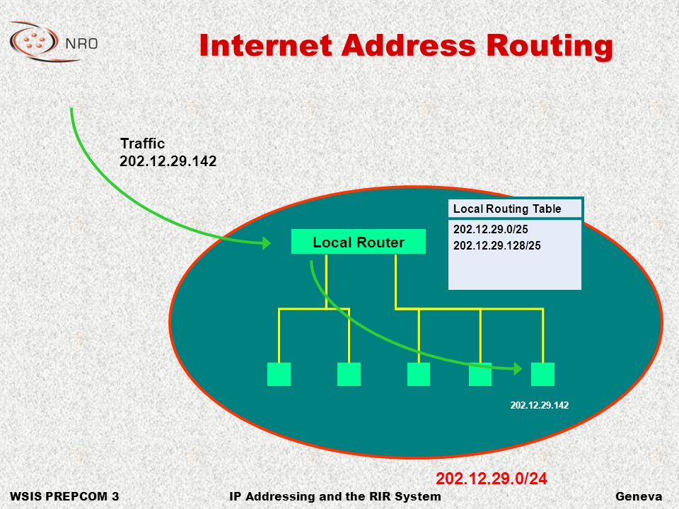 WSIS PREPCOM 3GenevaIP Addressing and the RIR System Internet Address Routing Traffic 202.12.29.142 Local Routing Table 202.12.29.0/25 202.12.29.128/25 Local Router 202.12.29.142 202.12.29.0/24