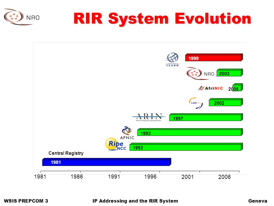 WSIS PREPCOM 3GenevaIP Addressing and the RIR System RIR System Evolution 1981 20062001 199619911986 1992 1981 2003 2005 1999 2002 1997 1993 Central Registry