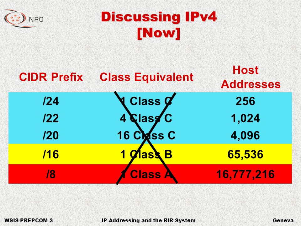 WSIS PREPCOM 3GenevaIP Addressing and the RIR System Discussing IPv4 [Now] CIDR PrefixClass Equivalent Host Addresses /241 Class C256 /224 Class C1,024 /2016 Class C4,096 /161 Class B65,536 /81 Class A16,777,216
