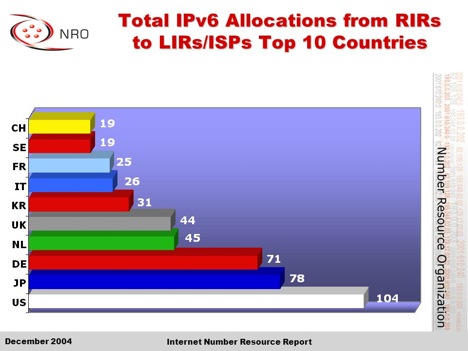 December 2004 Internet Number Resource Report Total IPv6 Allocations from RIRs to LIRs/ISPs Top 10 Countries