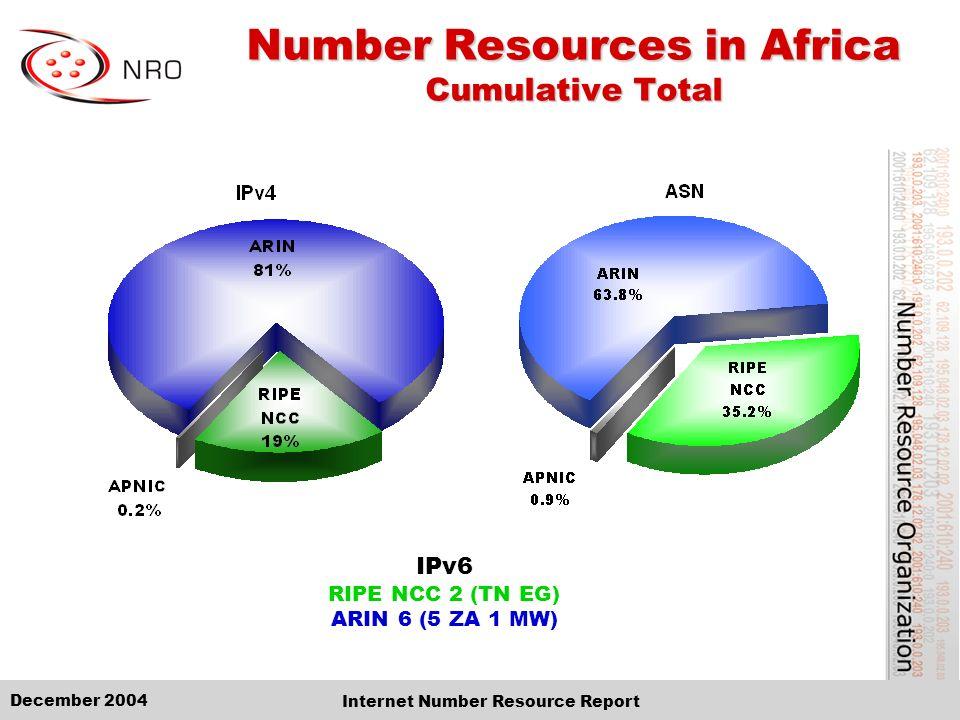 December 2004 Internet Number Resource Report IPv6 RIPE NCC 2 (TN EG) ARIN 6 (5 ZA 1 MW) Number Resources in Africa Cumulative Total