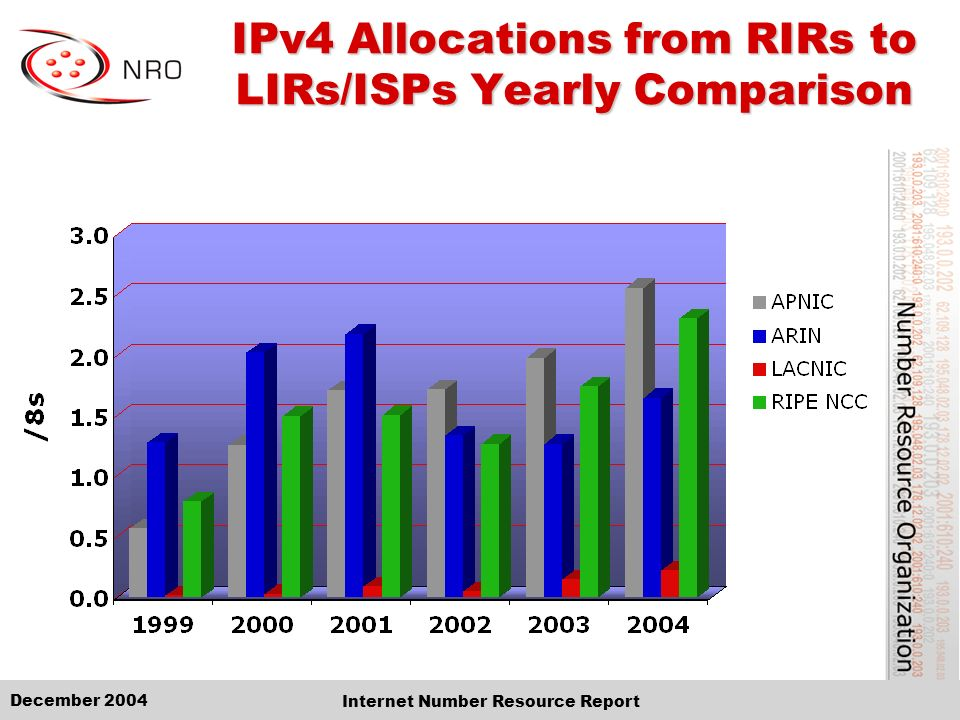 December 2004 Internet Number Resource Report IPv4 Allocations from RIRs to LIRs/ISPs Yearly Comparison
