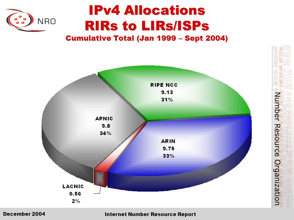 December 2004 Internet Number Resource Report IPv4 Allocations RIRs to LIRs/ISPs Cumulative Total (Jan 1999 – Sept 2004)