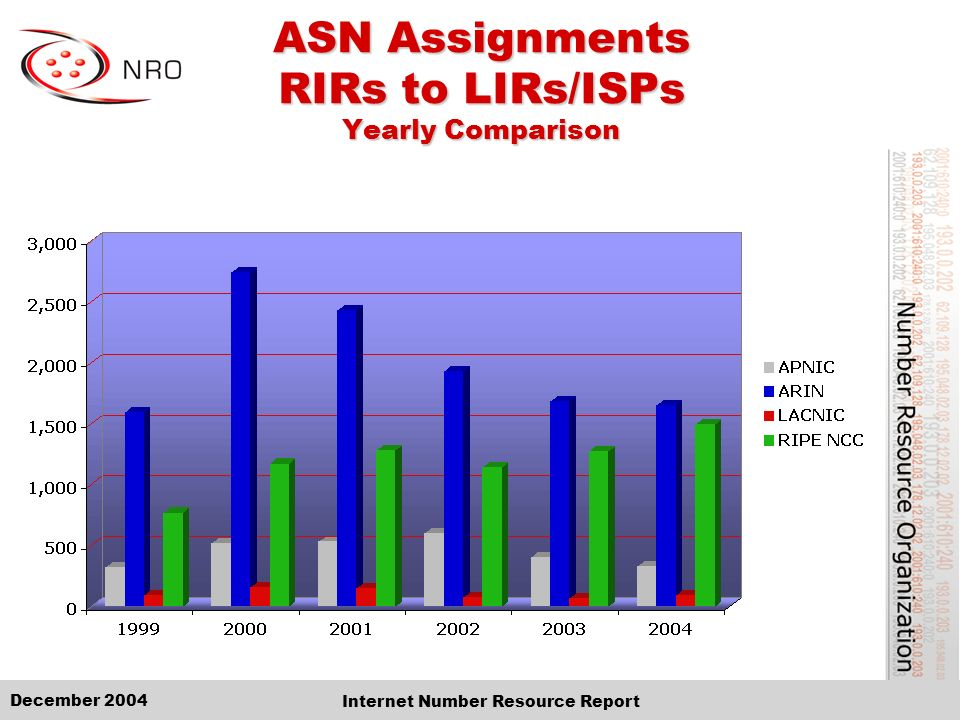 December 2004 Internet Number Resource Report ASN Assignments RIRs to LIRs/ISPs Yearly Comparison