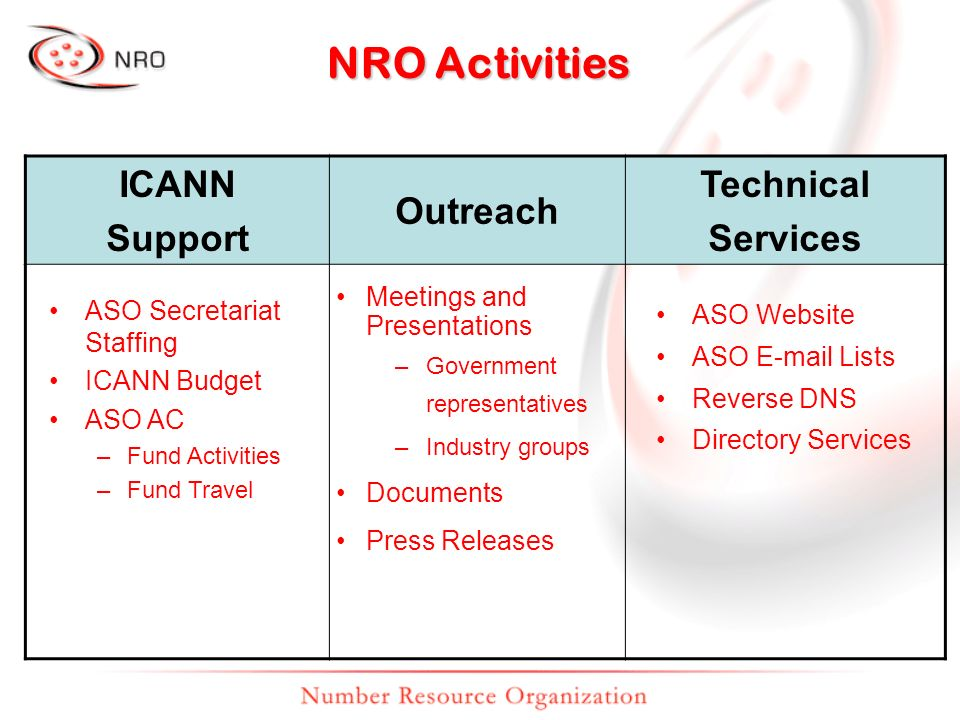 NRO Activities ICANN Support Outreach Technical Services ASO Secretariat Staffing ICANN Budget ASO AC –Fund Activities –Fund Travel Meetings and Presentations –Government representatives –Industry groups Documents Press Releases ASO Website ASO E-mail Lists Reverse DNS Directory Services
