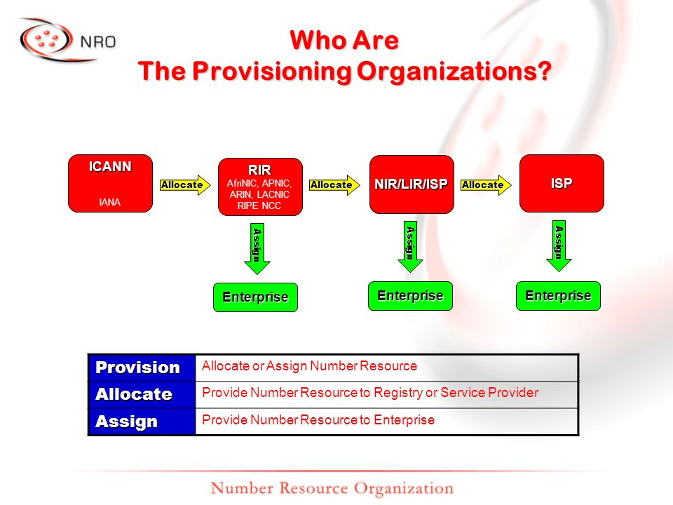 Enterprise Who Are The Provisioning Organizations? Allocate ICANN IANA RIR AfriNIC, APNIC, ARIN, LACNIC RIPE NCC NIR/LIR/ISP Assign Allocate ISP Enter