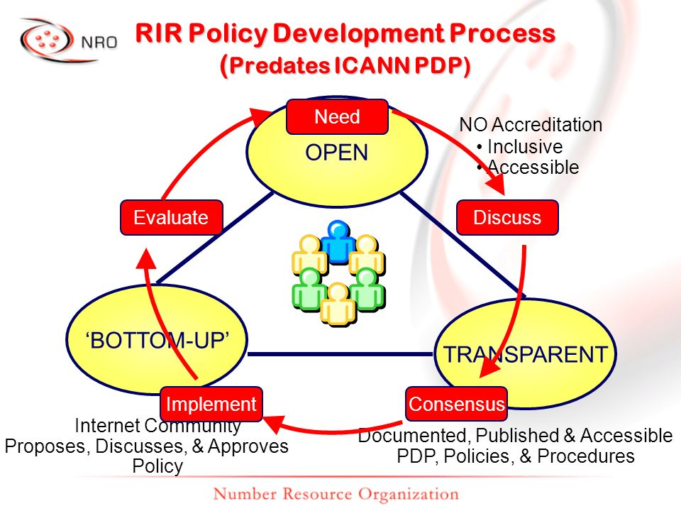 RIR Policy Development Process ( Predates ICANN PDP) OPEN TRANSPARENT BOTTOM-UP NO Accreditation Inclusive Accessible Documented, Published & Accessib