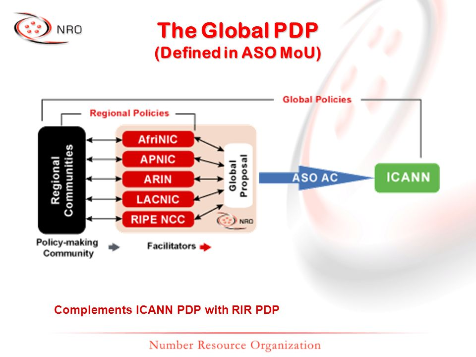 The Global PDP (Defined in ASO MoU) Complements ICANN PDP with RIR PDP