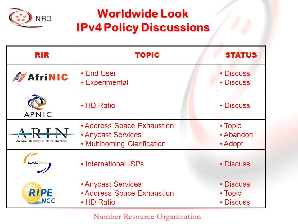 Worldwide Look IPv4 Policy Discussions RIRTOPICSTATUS End User Experimental Discuss HD Ratio Discuss Address Space Exhaustion Anycast Services Multihoming Clarification Topic Abandon Adopt International ISPs Discuss Anycast Services Address Space Exhaustion HD Ratio Discuss Topic Discuss
