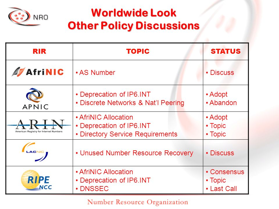 Worldwide Look Other Policy Discussions RIRTOPICSTATUS AS Number Discuss Deprecation of IP6.INT Discrete Networks & Natl Peering Adopt Abandon AfriNIC Allocation Deprecation of IP6.INT Directory Service Requirements Adopt Topic Unused Number Resource Recovery Discuss AfriNIC Allocation Deprecation of IP6.INT DNSSEC Consensus Topic Last Call
