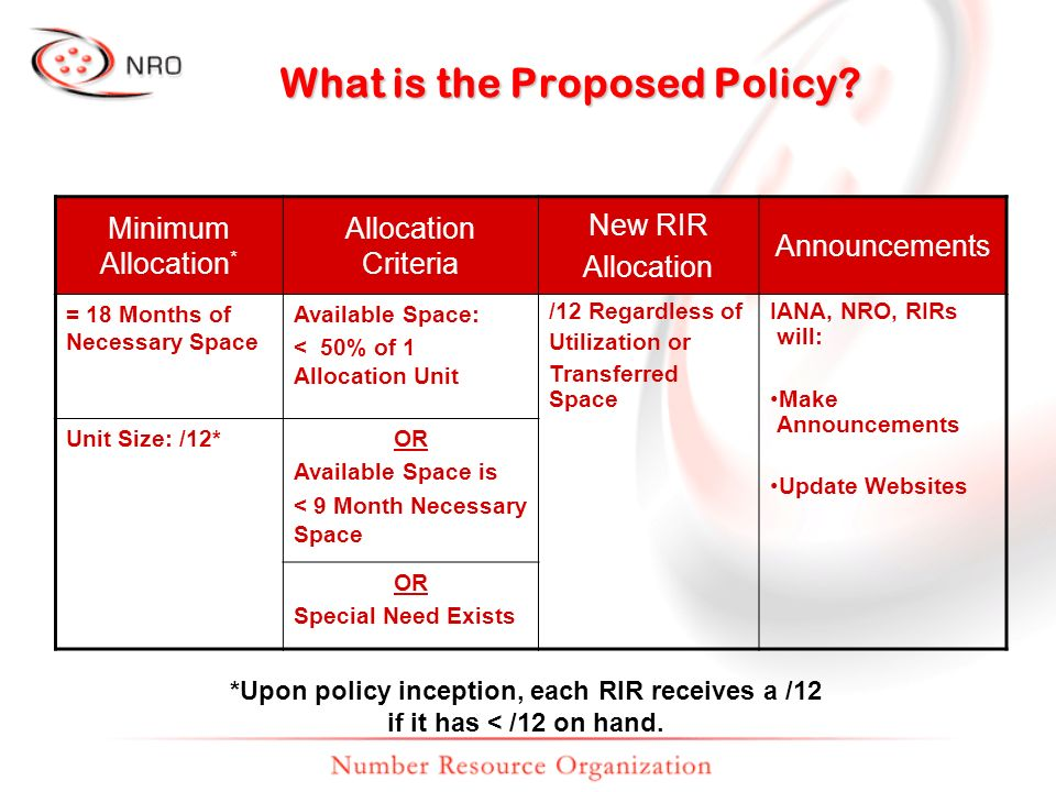 What is the Proposed Policy? Minimum Allocation * Allocation Criteria New RIR Allocation Announcements = 18 Months of Necessary Space Available Space: