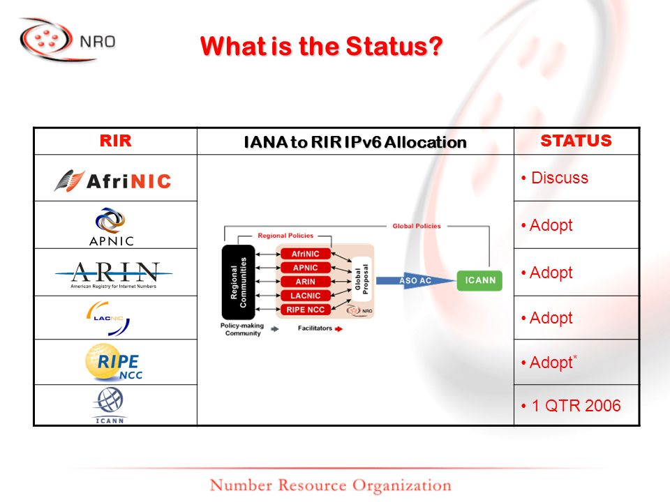 What is the Status RIR IANA to RIR IPv6 Allocation STATUS Discuss Adopt Adopt * 1 QTR 2006