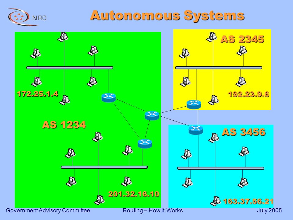 Routing – How It WorksGovernment Advisory CommitteeJuly 2005 Autonomous Systems AS 1234 AS 2345 AS 3456
