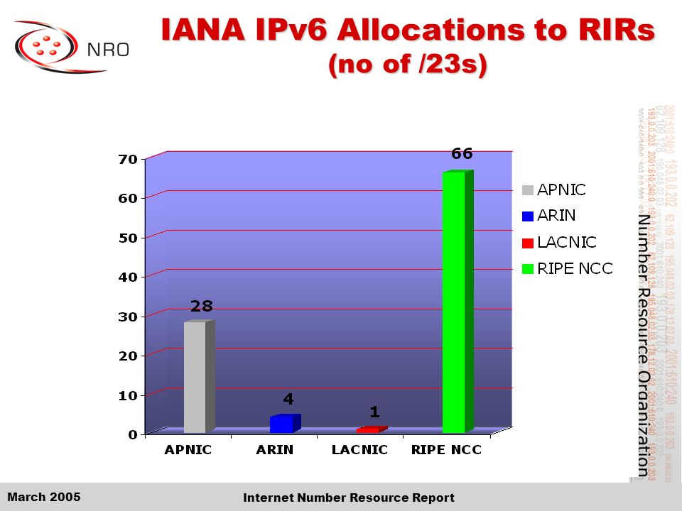 March 2005 Internet Number Resource Report IANA IPv6 Allocations to RIRs (no of /23s)