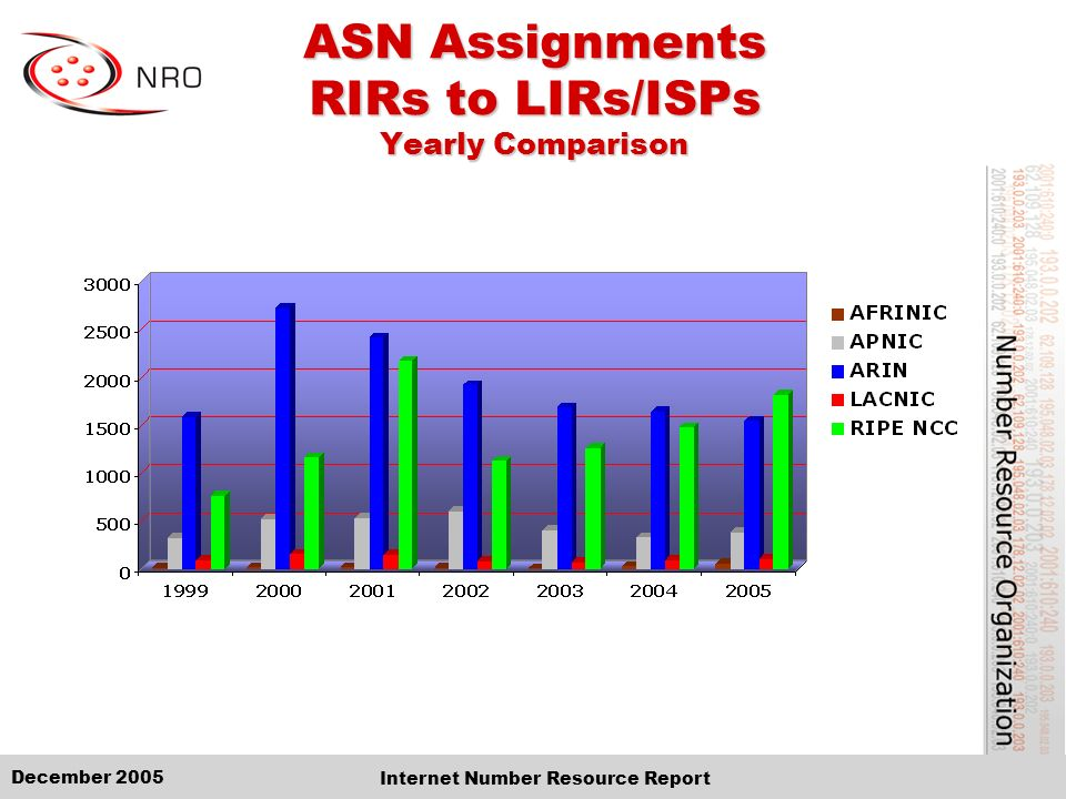 December 2005 Internet Number Resource Report ASN Assignments RIRs to LIRs/ISPs Cumulative Total (Jan 1999 – Dec 2005)